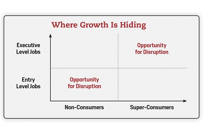 Real Growth Is Hiding Where You Aren't Looking